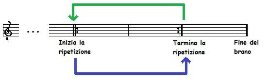 Simboli musicali di ripetizione e di fine brano